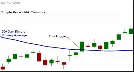 Simple Price Crossing Moving Average System