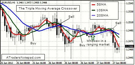 The Triple Moving Average Crossover